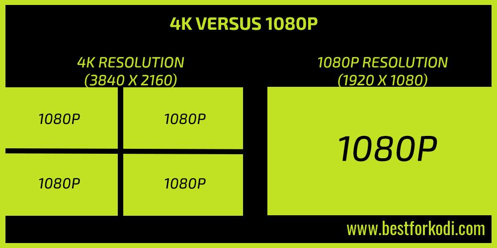 Kodi and 4K